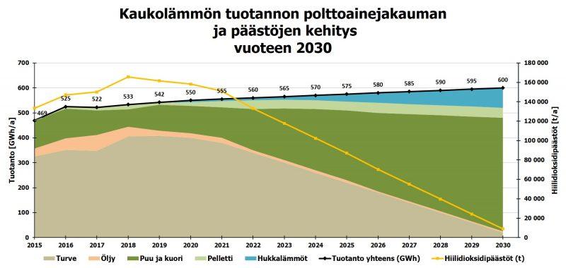 lämpö_tuotanto2030