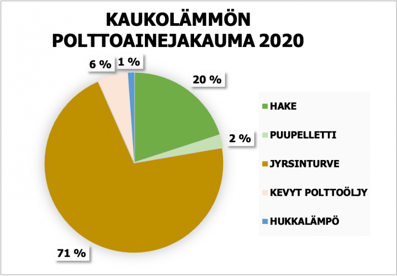 Kaukolämmön polttoainejakauma 2020, 20% hake, 2% puupelletti, 71% jyrsinturve, 6% kevyt polttoöljy, 1% hukkalämpö 1%