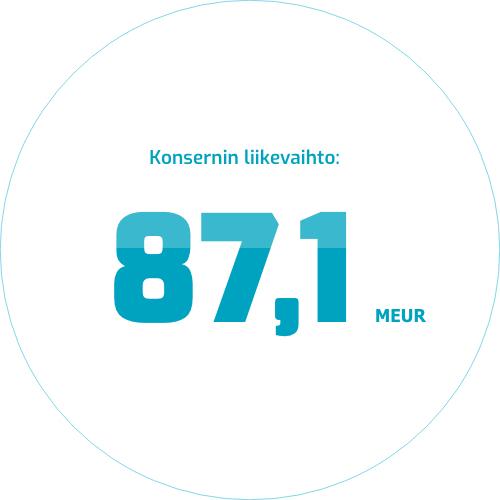 Konsernin vuoden 2020 liikevaihto lukuna 87,1 MEUR